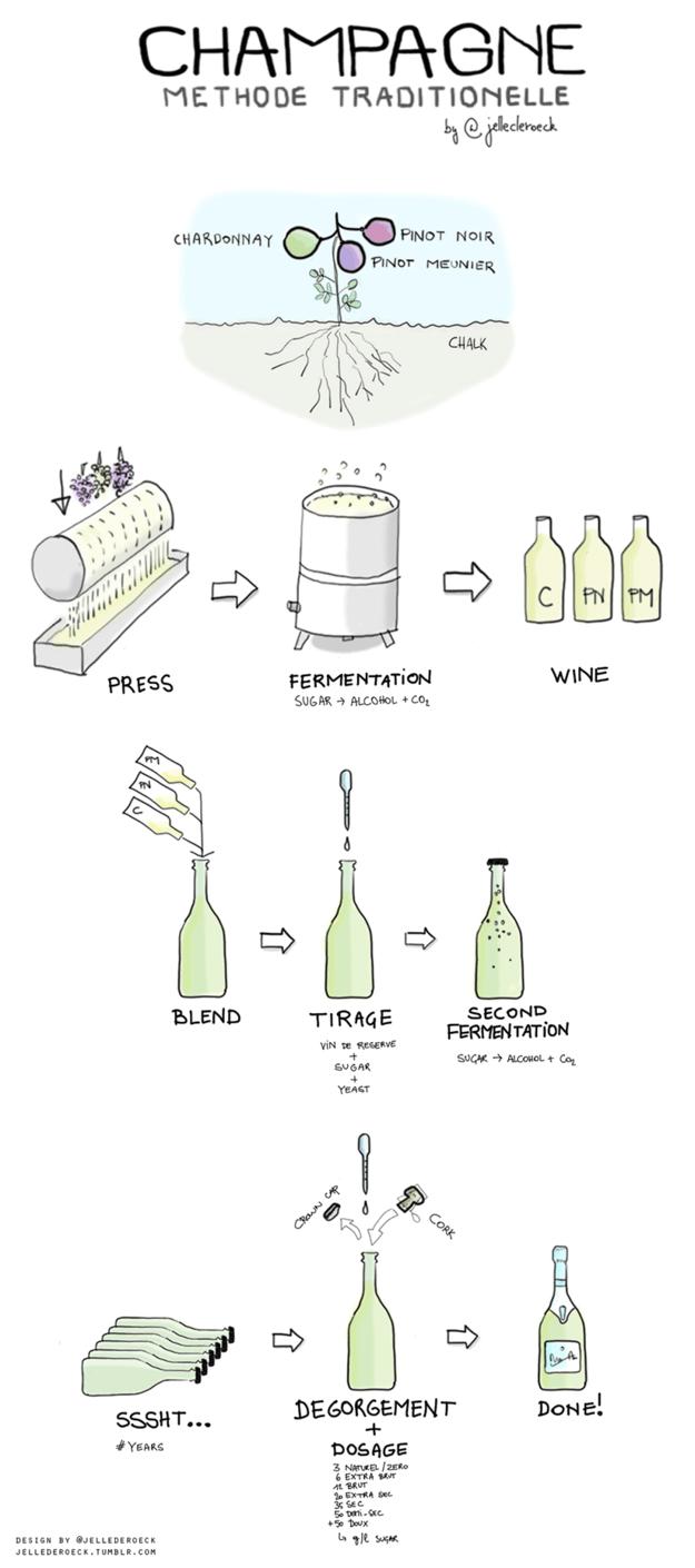 Kako se proizvodi šampanjac