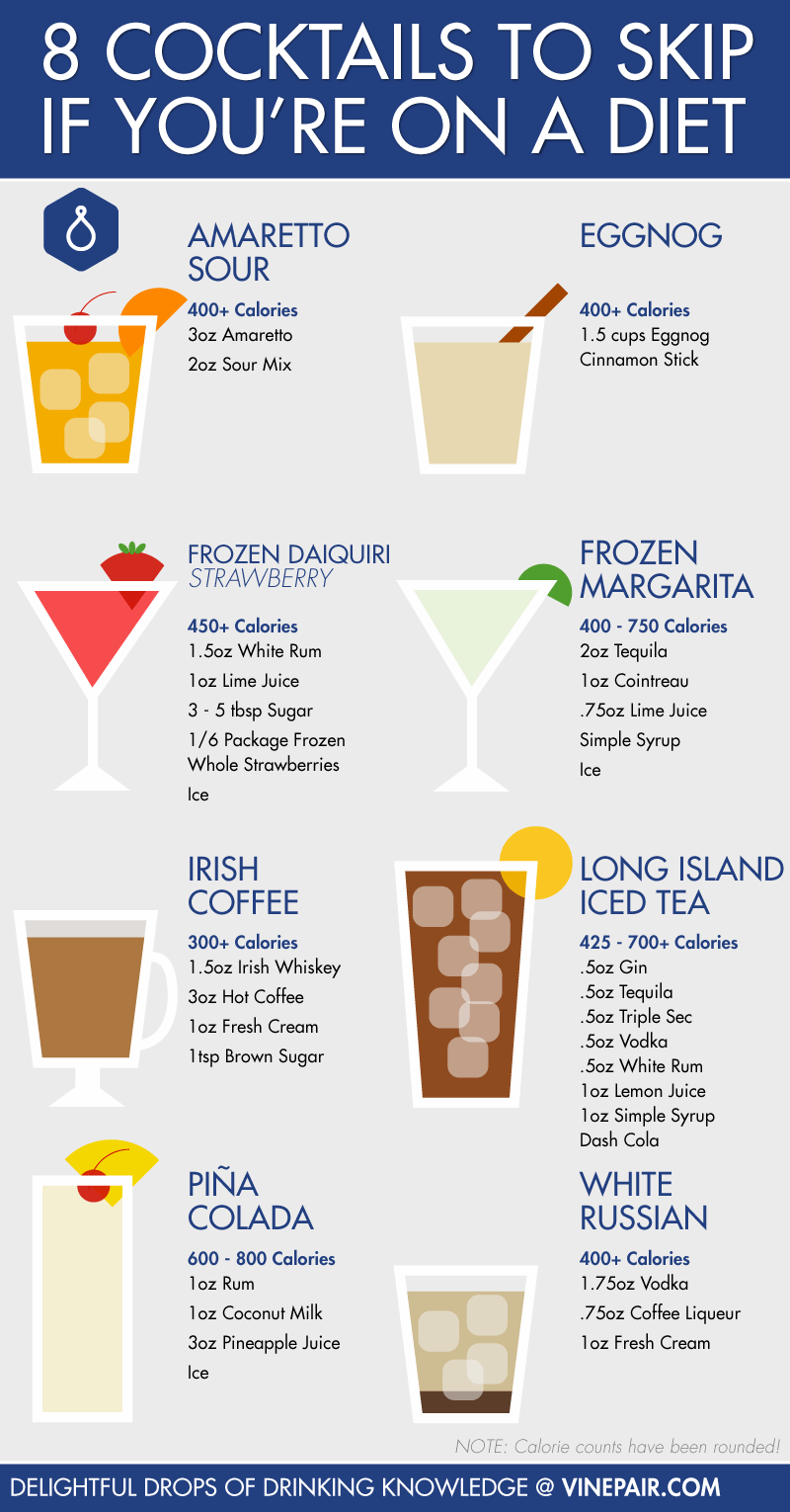 cocktails-to-skip-diet-infographic